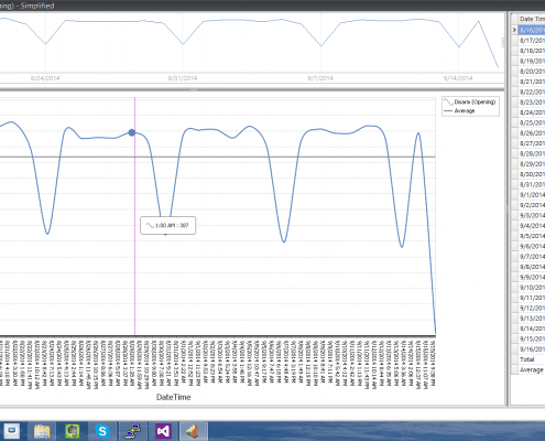 Report, Spline View